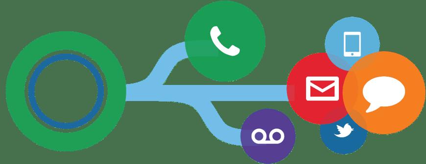 Quels sont les services d'un centre d'appels?